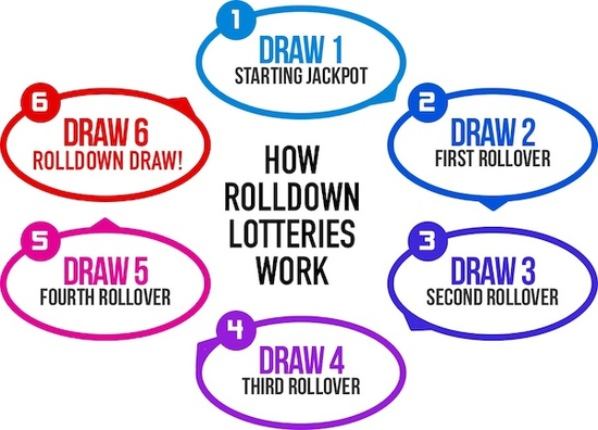 How Rolldown Lotteries Work