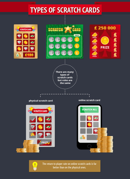 Paper vs Online Scratch Card Comparison